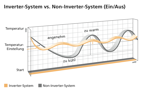 Inverter_Technologie